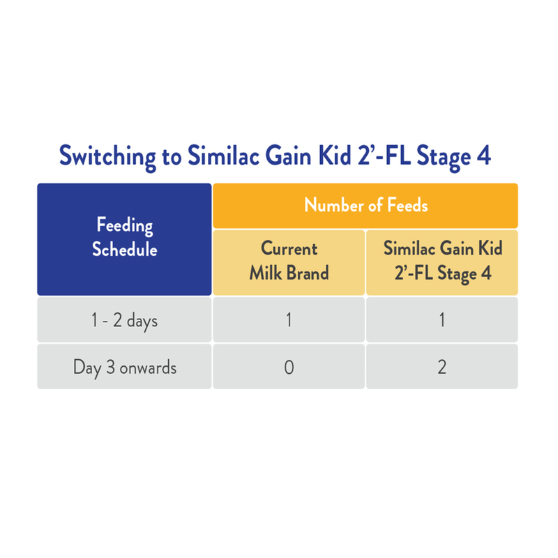 Similac Gain Kid 2-FL Stage 4 Milk Formula - 1.8KG